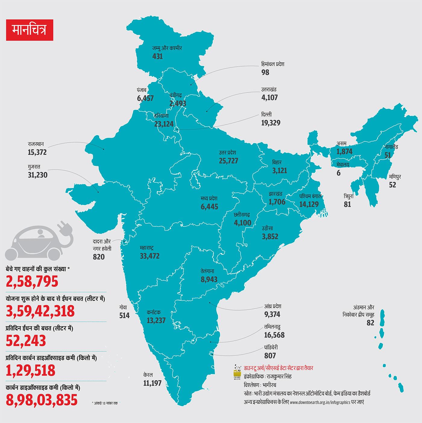 स्रोत: भारी उद्योग मंत्रालय का नेशनल ऑटोमोटिव बोर्ड, फेम इंडिया का डैशबोर्ड