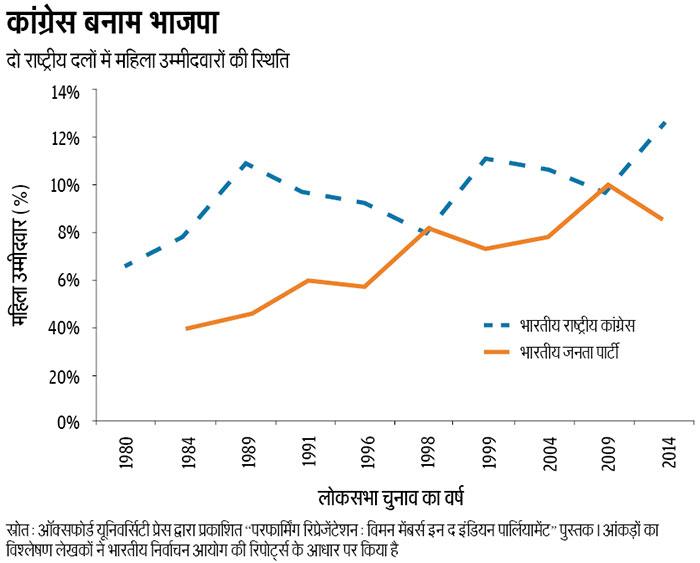 """स्रोत: ऑक्सफोर्ड यूनिवर्सिटी प्रेस द्वारा प्रकाशित """"परफार्मिंग रिप्रेजेंटेशन: विमन मेंबर्स इन द इंडियन पार्लियामेंट"""" पुस्तक। आंकड़ों का विश्लेषण लेखकों ने भारतीय निर्वाचन आयोग की रिपोर्ट्स के आधार पर किया है"""