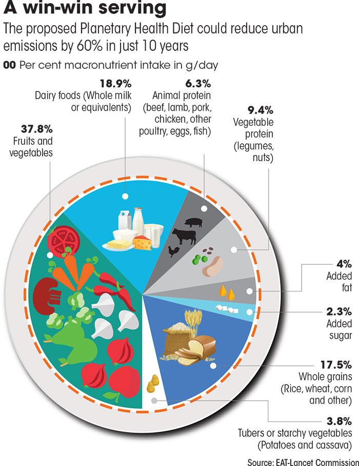 Source: EAT-Lancet Commission