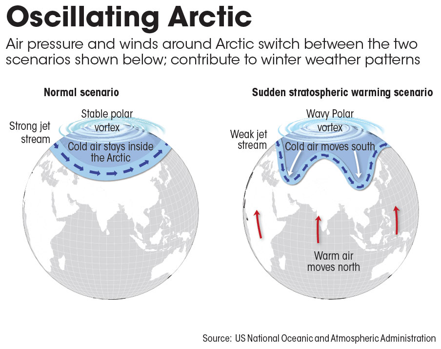 Source: US National Oceanic and Atmospheric Administration