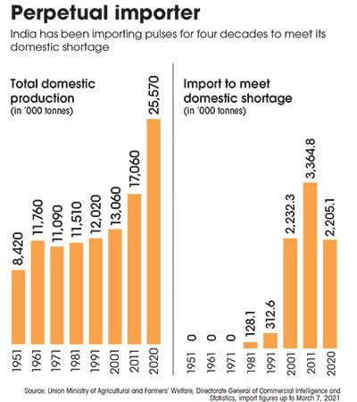 Source: Union Ministry of Agricultural and Farmers' Welfare; Directorate General of Commercial Intelligence and Statistics, import figures up to March 7, 2021