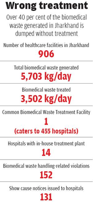 Source: 2016 report on implementation of Bio-medical