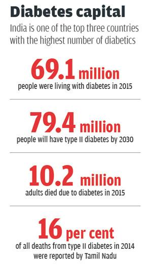 Source: International Diabetes Federation, Ministry of Home Affairs, research papers