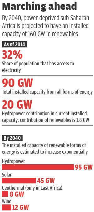 Source: Africa Energy Outlook Report, 2014, International Renewable Energy Agency (IRENA)