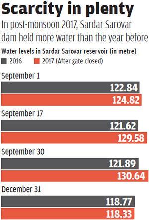 Source: Narmada Control Authority