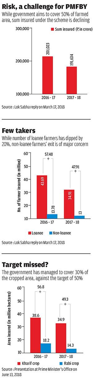 Meagre Payments Reluctant States Mar Modi S Flagship Crop