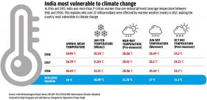 India most vulnerable to climate change