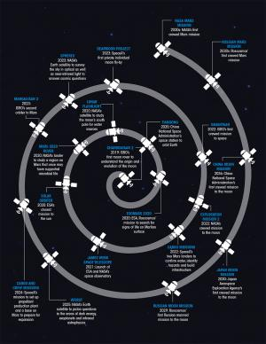 Space Race 2.0: Calendar of space launches in next 15 years