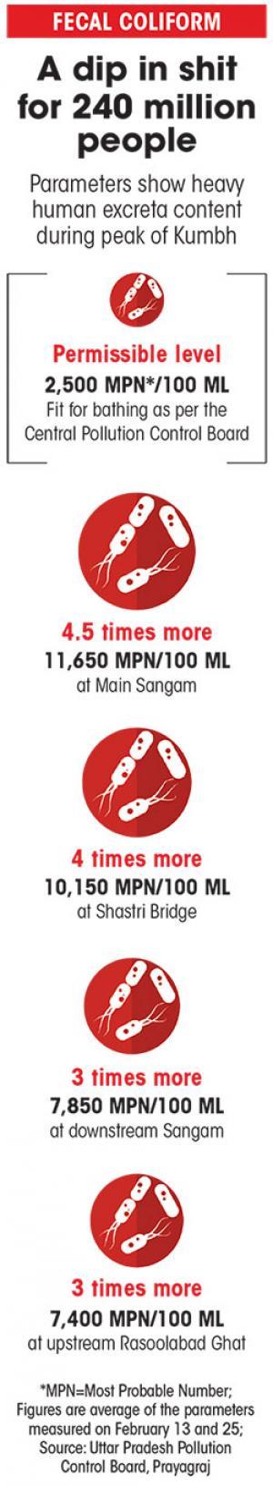 Source: Uttar Pradesh Pollution Control Board, Prayagraj