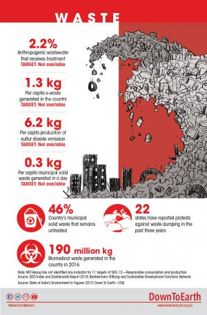 World Environment Day in numbers: Waste