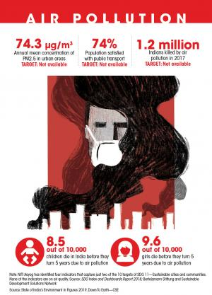 World Environment Day in numbers: Air pollution