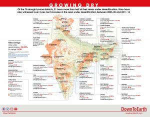 World Day to Combat Desertification and Drought: How India is at risk