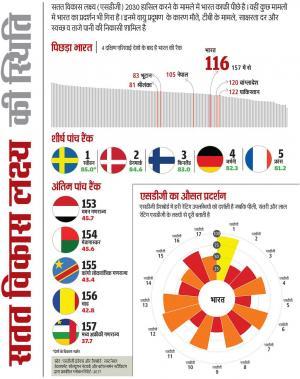 सतत विकास लक्ष्य: भूटान, नेपाल, श्रीलंका से पीछे है भारत, पाक से आगे