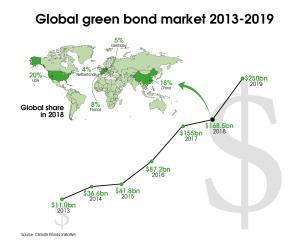 How good are green bonds