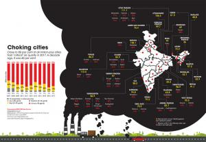 India has one of the world's highest ambient air pollution levels