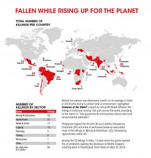 One person is killed every month in India defending the environment