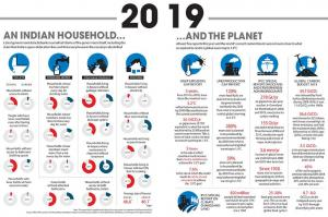 How 2019 was for an average Indian household and the planet