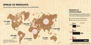 Antibiotic resistance: Spread across the world