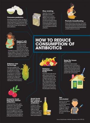 Antibiotic resistance: How to reduce consumption of antibiotics