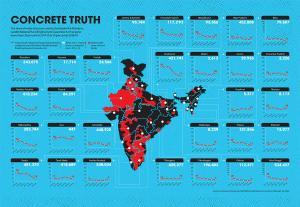 Concrete truth of water structures built under MNREGA