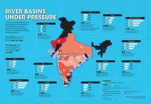 River basins under pressure