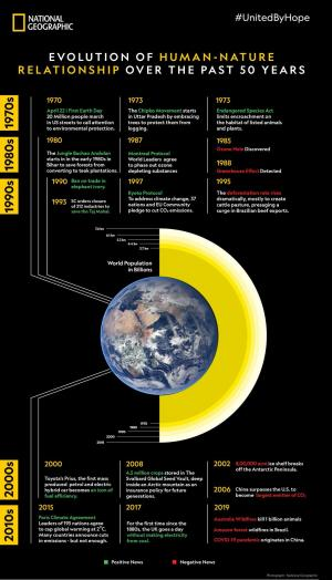 Earth Day@50: NatGeo highlights evolution of Human-Nature relationship