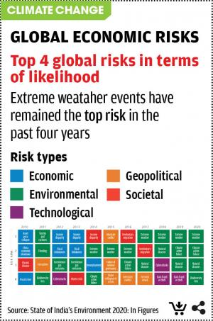 Book Global Economy Risks