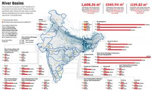 Can India manage its precious waters