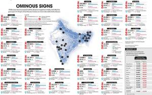 Ominous Signs: How deadly cancer is for India