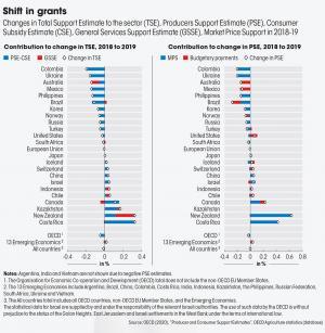 A shift in grants