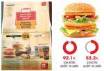 सीएसई लैब रिपोर्ट: सेहत के लिए ठीक नहीं है मैक डोनाल्ड्स का कॉम्बो मील