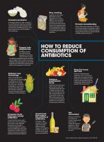 Antibiotic resistance: How to reduce consumption of antibiotics