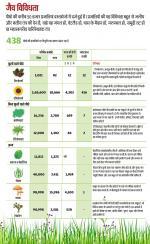 पर्यावरण की दशा-दिशा 2020: इन 483 पौधों पर मंडरा रहा है विलुप्ति का खतरा
