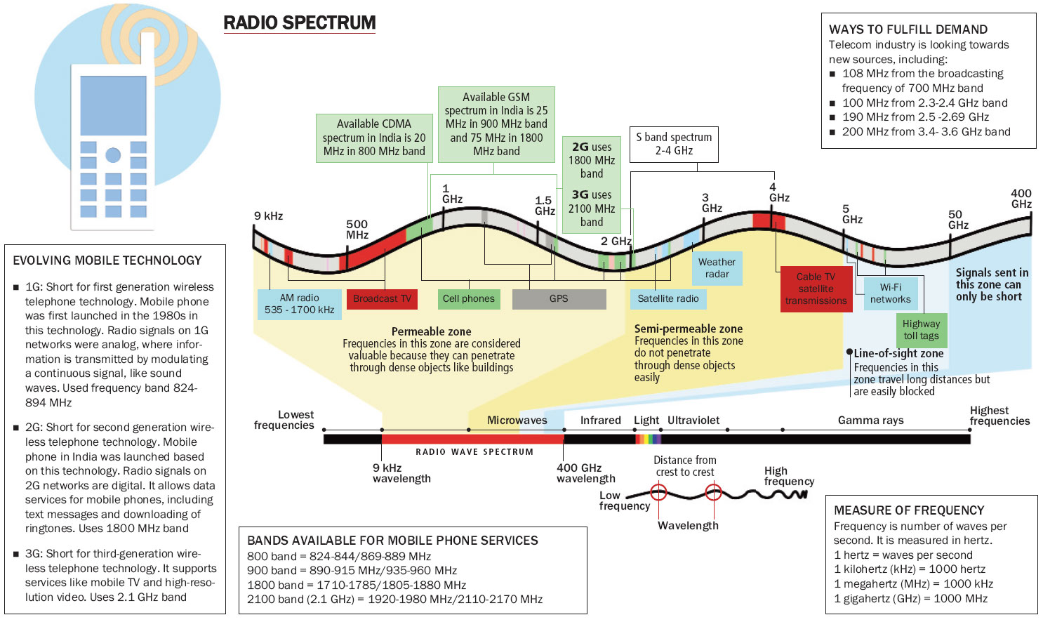 Spectrum Allocation In India Journey So Far Voice Transmitter Via Am Medium Wave Band