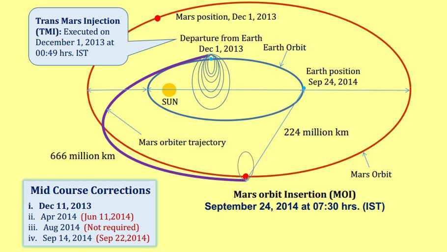PSLV C25 launched the Mars orbiter into an orbit of 250 km X 23,550 km around Earth on November 5, 2013