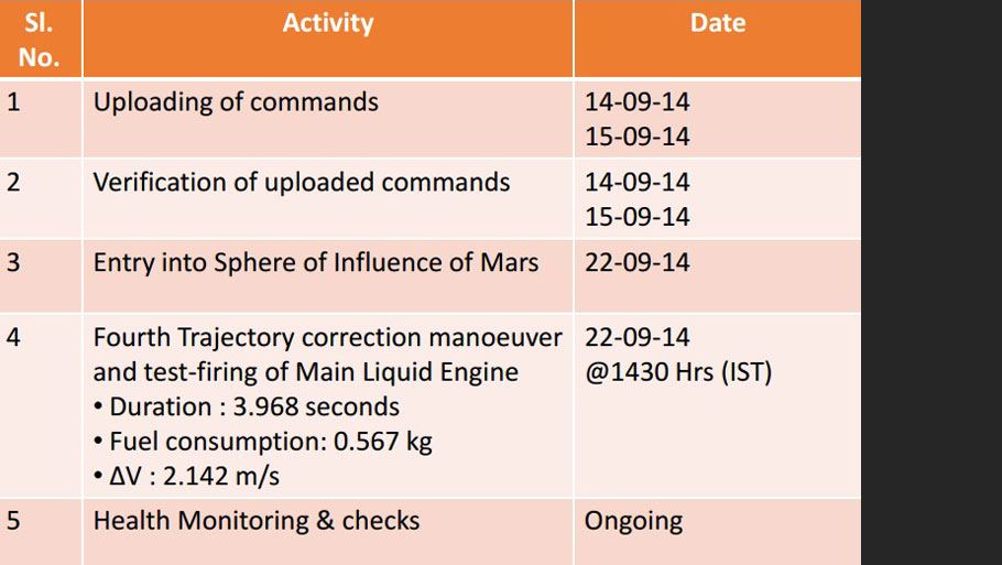 Major events before Mars Orbit Insertion