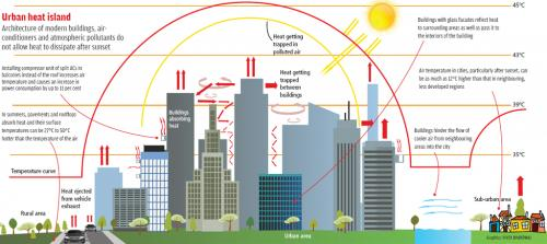City trapped  in a solar oven