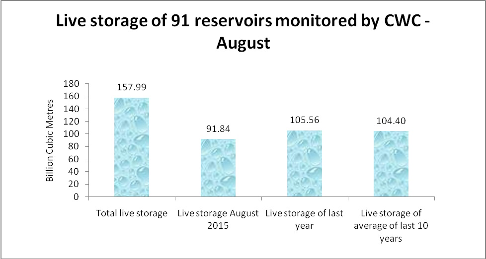 Source: Central Water Commission (data as viewed on September 2, 2015)