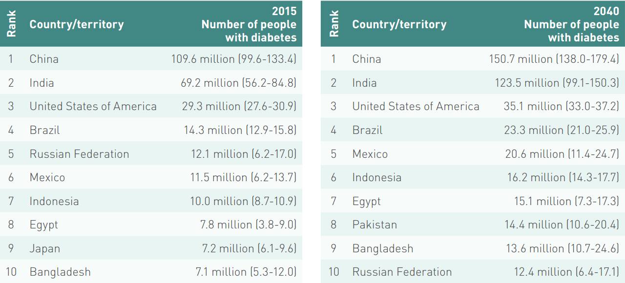 Top ten countries/territories for number of people with diabetes (20-79 years), 2015 and 2040 (IDF Diabetes Atlas)