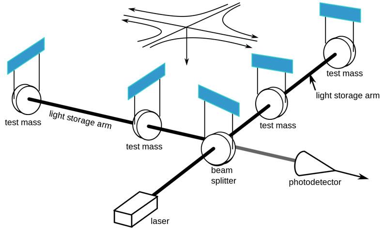 Schematic of the LIGO arrangement (credit- LIGO)