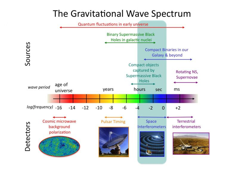 Image shows the GW Spectrum and potential probes  Credit: NASA Goddard Space Flight Center