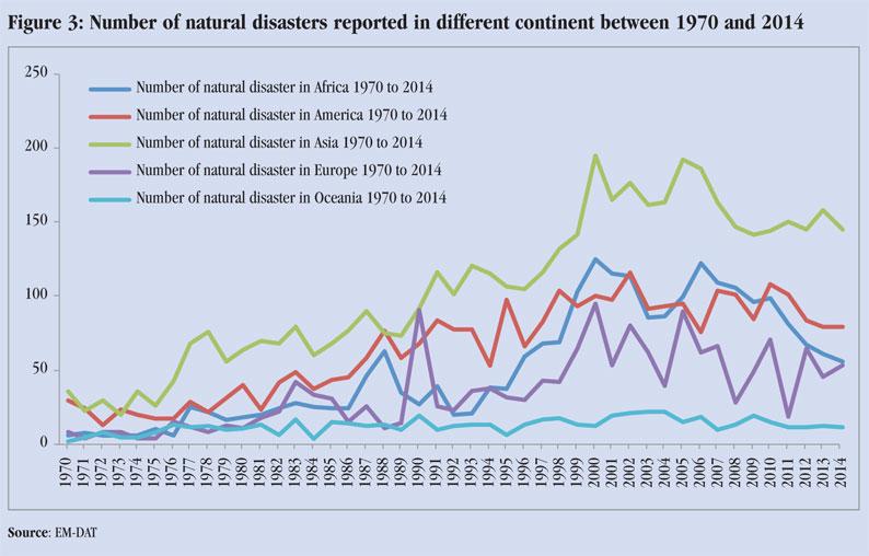 Asia Natural Disasters