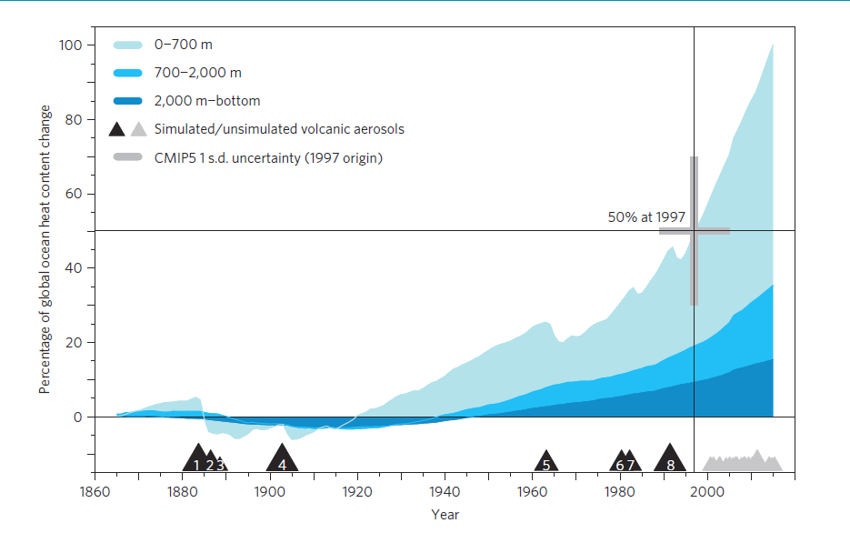 Graph showing the increase in ocean heat content over time (Nature Climate Change)