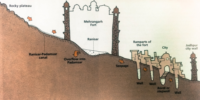 Till the 1950s, Jodhpur met its water needs through a complex network of lakes, tanks, canals, aquaducts, surface wells and underground wells (bawris and jhalaras). The science was simple. Rainwater was stored in inter-connected lakes in the higher reaches. This water was then transported to city wells via aquaducts or it simply percolated through the ground into underground stepwells