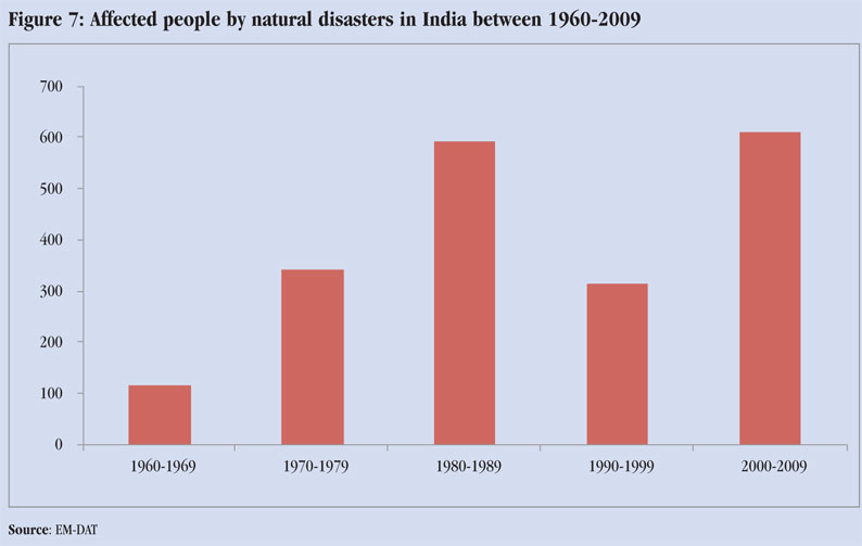 How Many People Are Affected By Natural Disasters Every Year