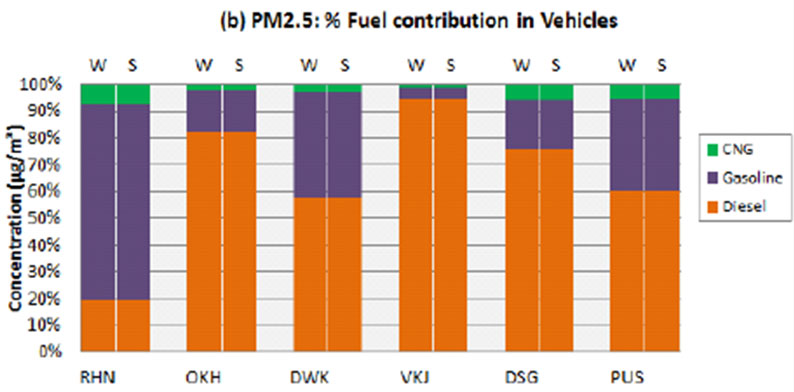 Note: RHN: Rohini; OKH: Okhla; DWK: Dwarka; VKJ: VasantKunj; DSG: Dilshad Garden; PUS: Pusa Source: Draft Report 2015 - Comprehensive study on Air Pollution and Green House Gases (GHGs) in Delhi (for Delhi Government) by IIT Kanpur