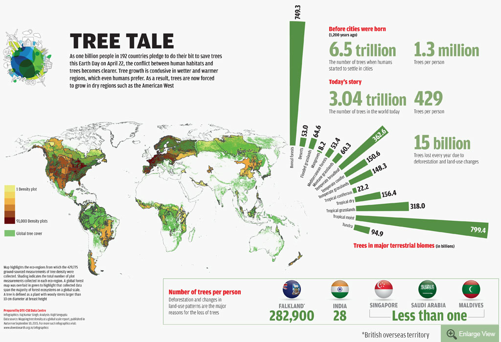 Infographics: Raj Kumar Singh; Analysis: Rajit Sengupta (Data source: Mapping tree density at a global scale report, published in