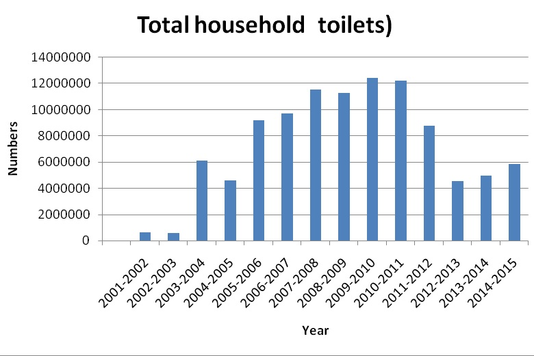 Source:Ministry of Drinking Water and Sanitation
