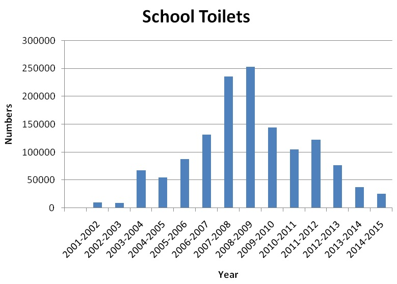Source: Ministry of Drinking Water and Sanitation