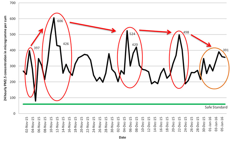 Source: CSE analysis of DPCC real time pollution monitoring data